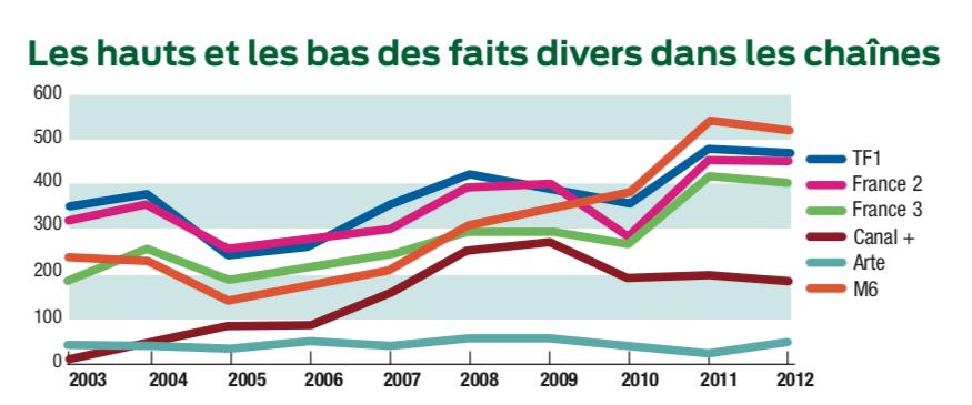 Les faits divers dans les JT entre 2003 et 2012 - INA